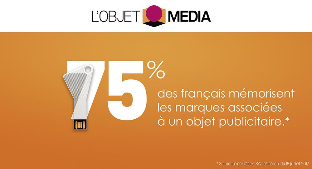 75% des français mémorisent les marques associées à un objet publicitaire - L'objet media